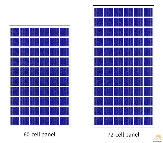 60-cell and 72-cell solar panels are popular configurations.