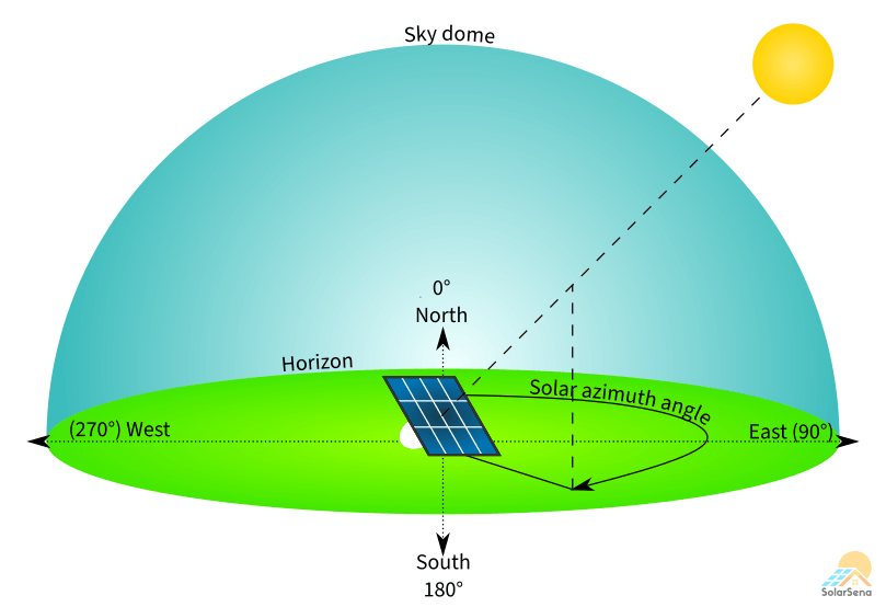 The solar azimuth angle is the angular distance between the north and the sun on the horizon.