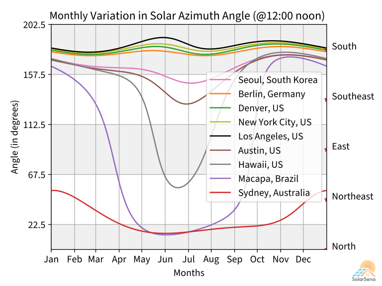 Monthly variation in solar azimuth angle