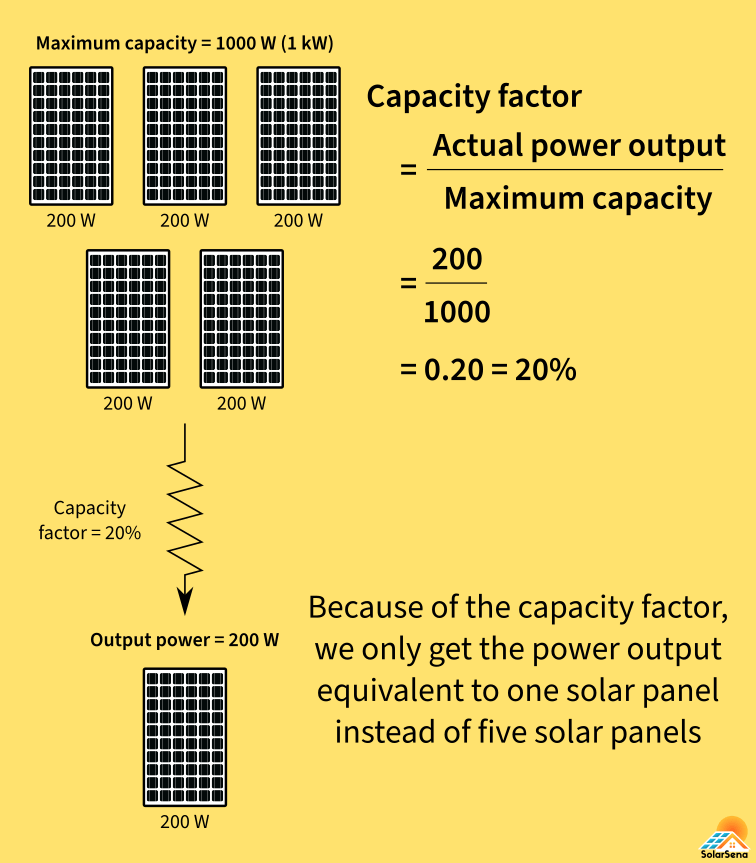 With a solar capacity factor of 20%, 1000 W of a solar system will deliver 200 W of power.