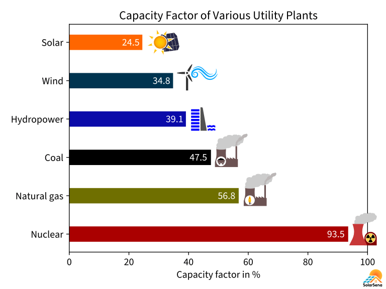 The capacity factor of various power plants