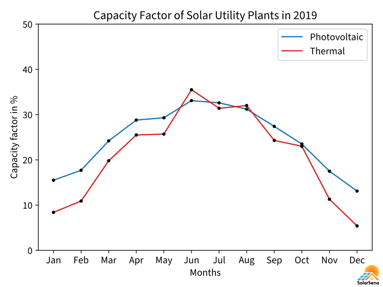 The monthly fluctuations in the capacity factor of the US' solar utility plants