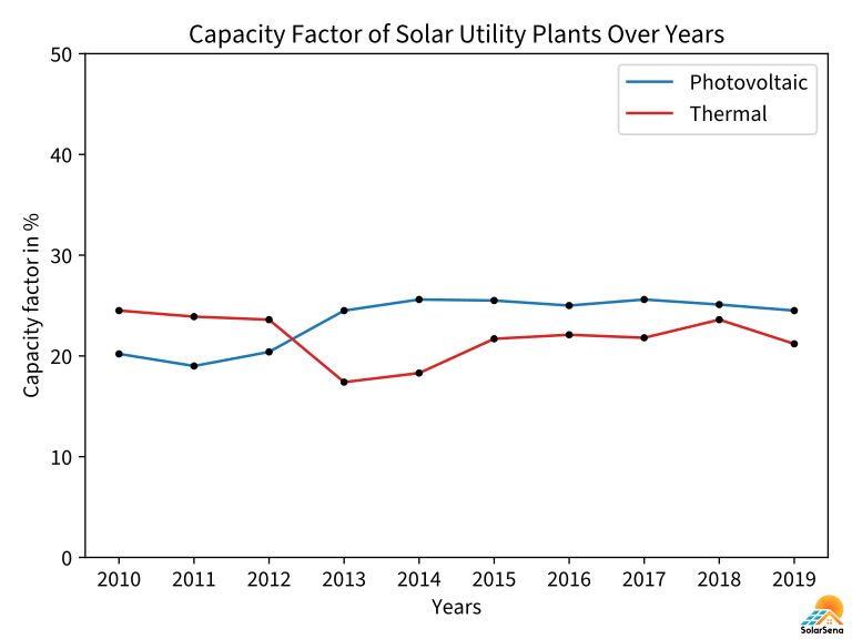 The projection of the capacity factor of the US' solar utility power plants from 2010 to 2019