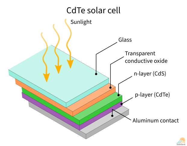 A cadmium telluride (CdTe) solar cell is thin-film technology formed by depositing nanolayers on a substrate.