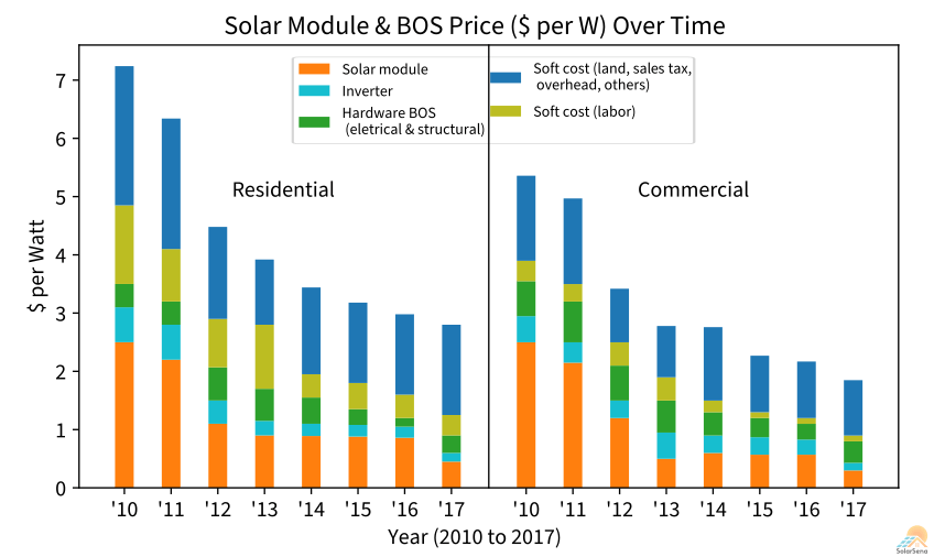The cost of the balance of system relative to solar modules over time