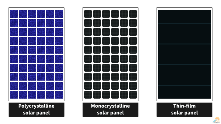 Different Types of Solar Panels – Which is the Best for You?
