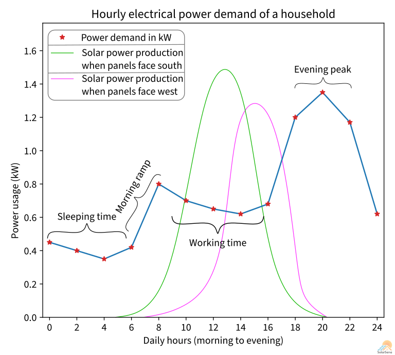 The electric power demand of a household and solar power production over daily hours