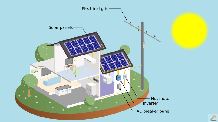 How do Solar Panels Work? – Working of Photovoltaic (PV) Systems