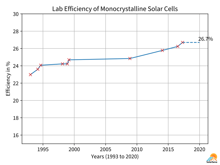 The progress in the laboratory efficiency of monocrystalline solar cells from 1993 to 2020