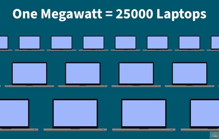 Over 25000 laptops on active screens consume one megawatt of power.