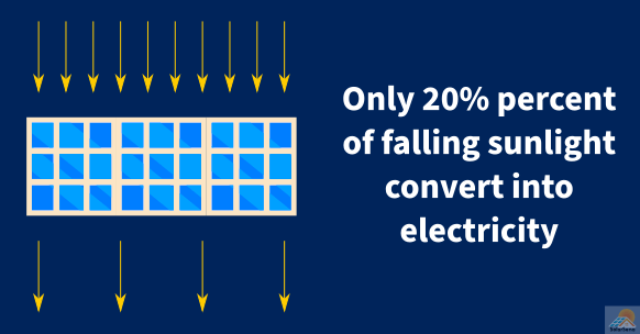 Low efficiency remains one of the biggest disadvantages of solar panels.