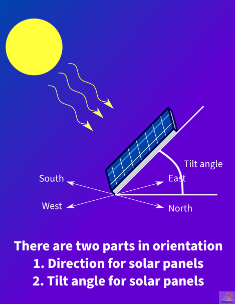 Orientation consists of the direction and tilt angle for solar panels