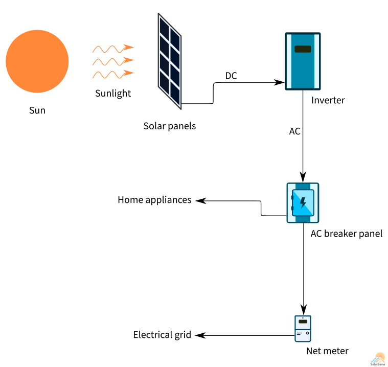 The simplified diagram explains the working of the solar panel (photovoltaic) system.