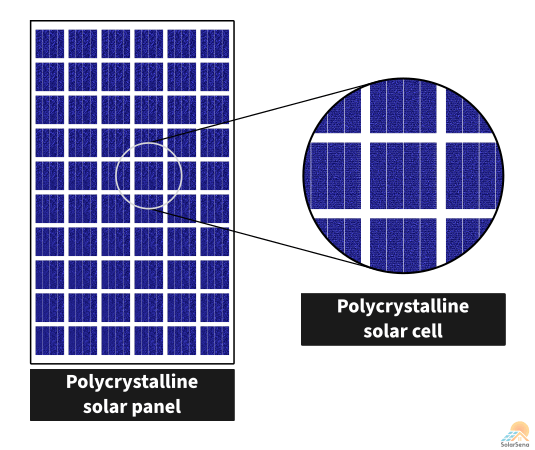 Polycrystalline silicon solar panel and polycrystalline silicon solar cell