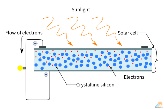 Simple working of a solar cell