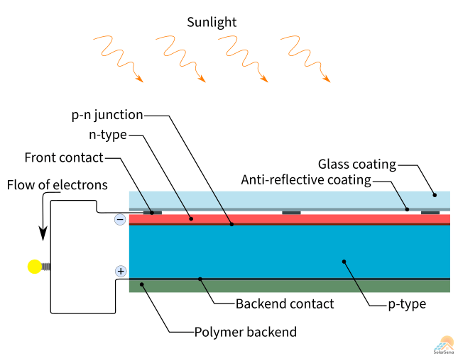 A typical cross-section view of a solar panel