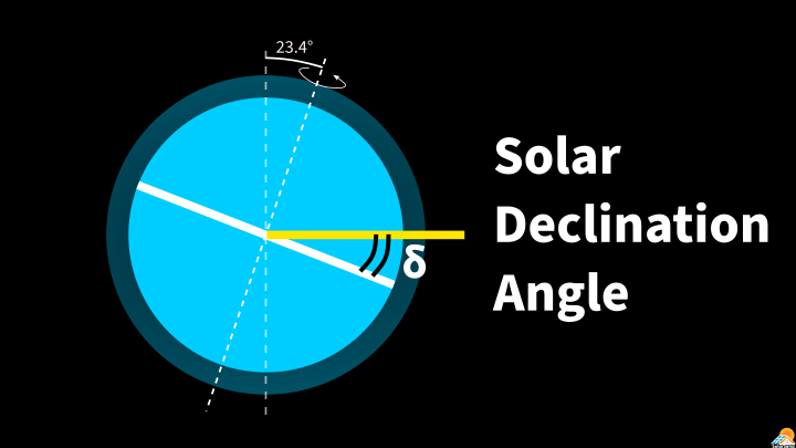 Solar Declination Angle & How to Calculate it
