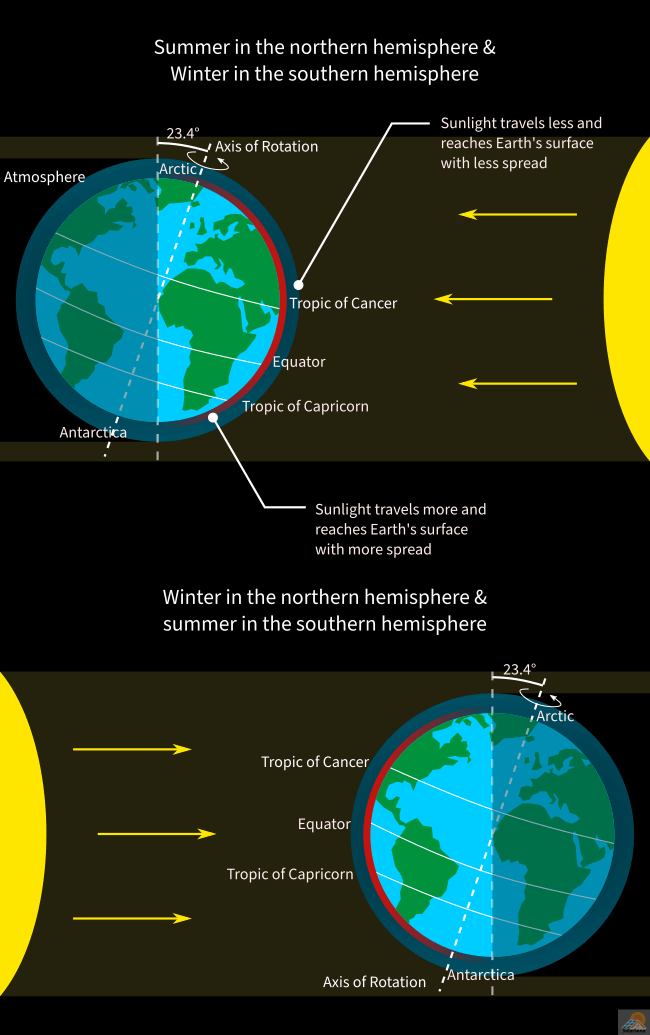 The seasonal variation of solar energy in the northern and southern hemisphere