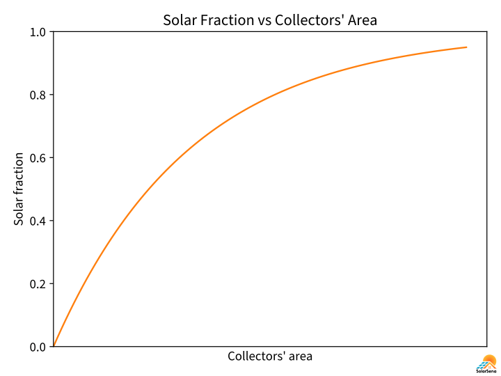 The solar fraction increases with solar thermal collectors.