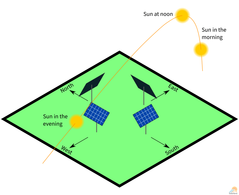 The solar panel facing south receives maximum sunlight. On the other hand, the panel facing north gets minimum sun.
