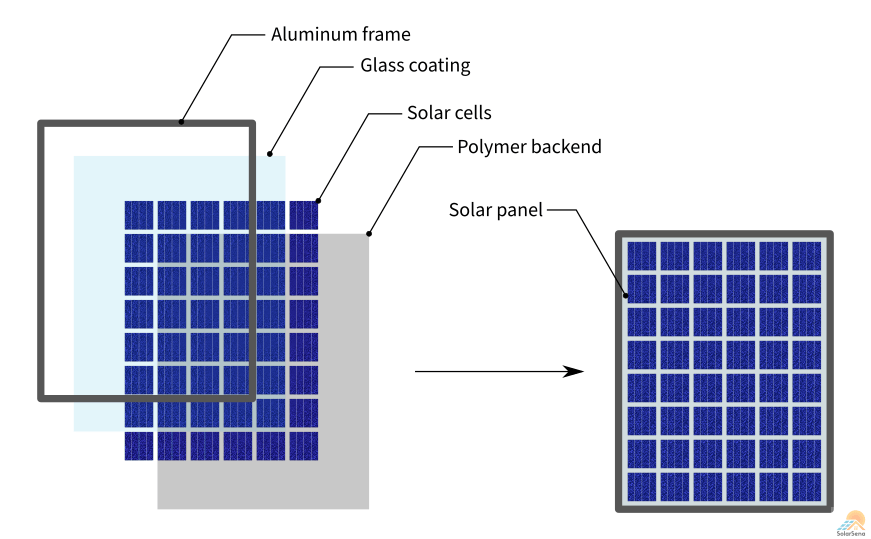 A solar panel is an assembly of an aluminum frame, a glass coating, solar cells, and a polymer backend.
