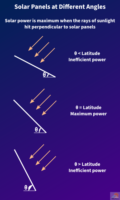 Solar power is maximum when the tilt angle equals the latitude of the location.