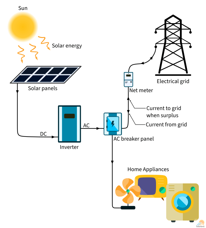 The working of the solar panel system