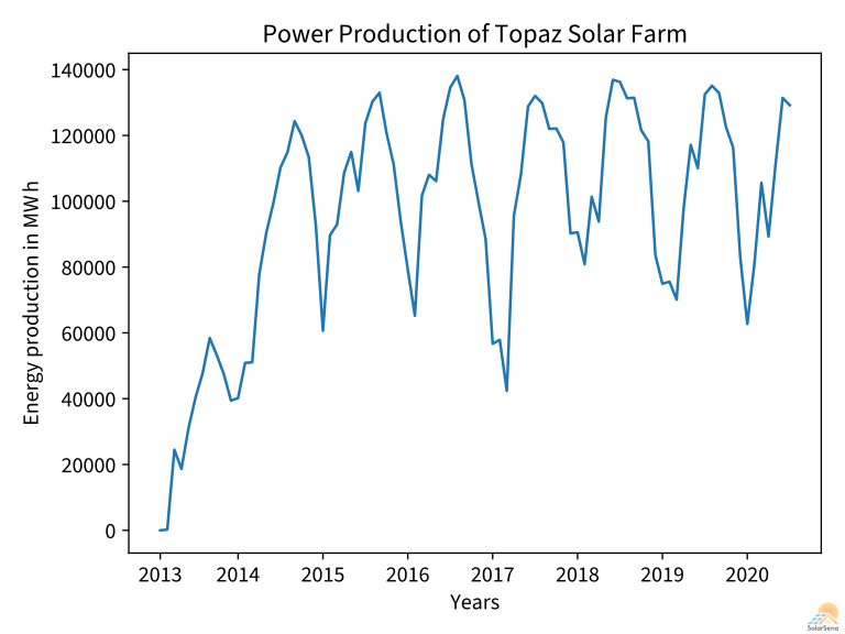 the power output of Topaz Solar Farm from Jan 2013 to Jun 2020.