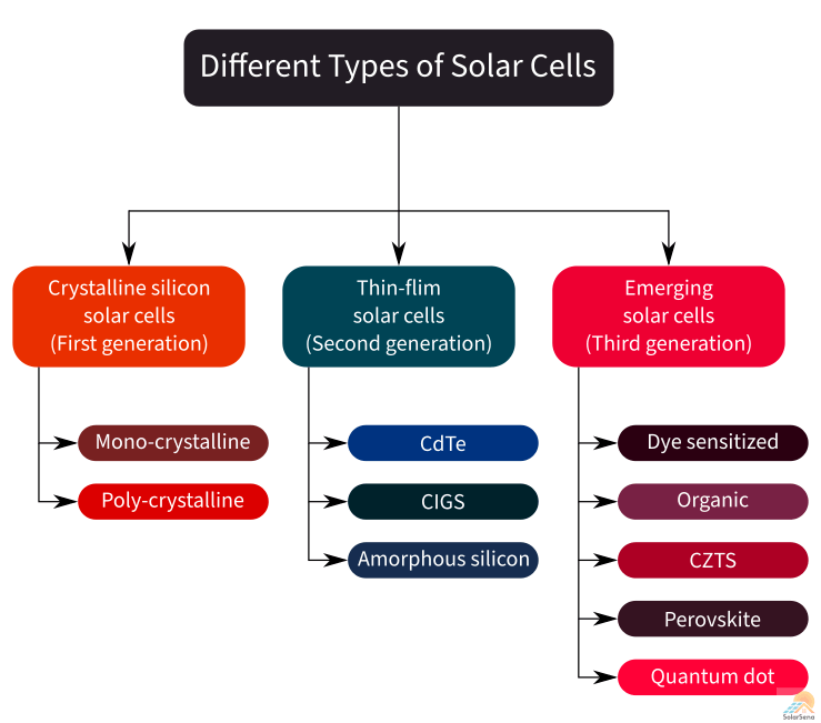 Different types of solar cells: crystalline silicon (mono, poly), thin-film (CdTe, CIGS, a-Si), and emerging solar cells